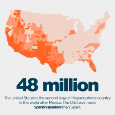 Did you know that US have more spanish speakers than Spain?
