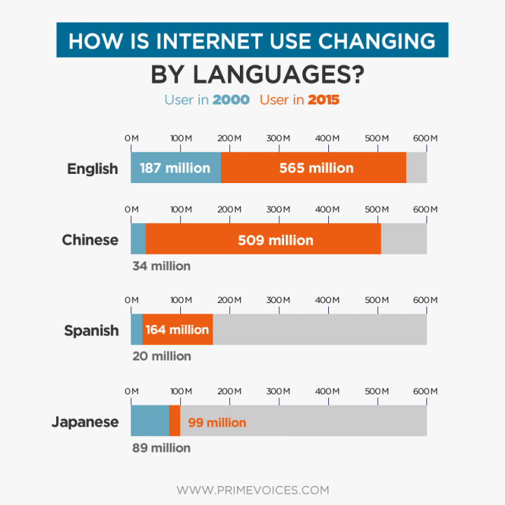 How is internet use changing by languages?