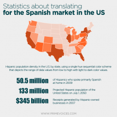 Statistics about translating for the Spanish market in the US