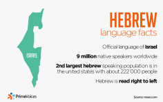 Hebrew language facts