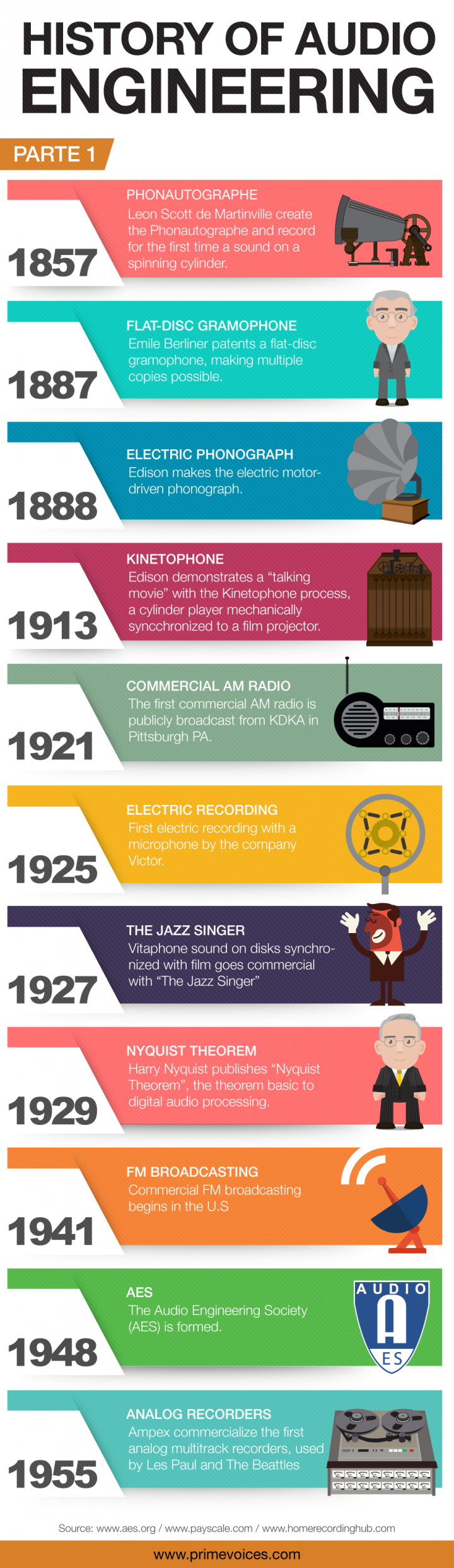 History of Audio engineering – Part1