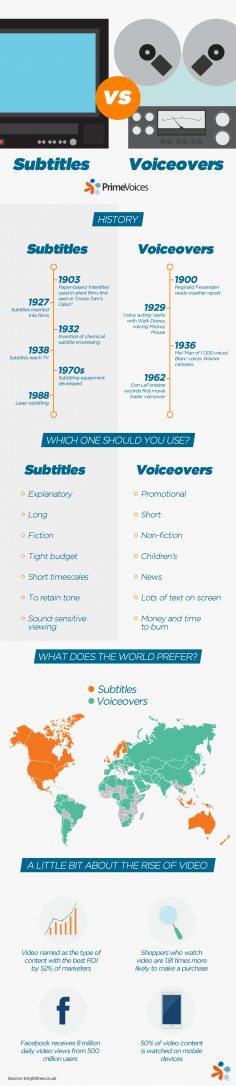 Subtitles vs Voiceovers